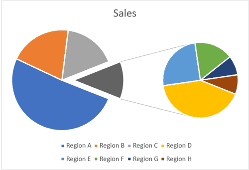 Pie of Pie chart with Point Explosion