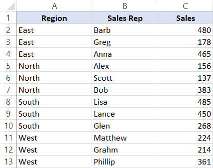 Sorting Region Data Alphabetically A to Z