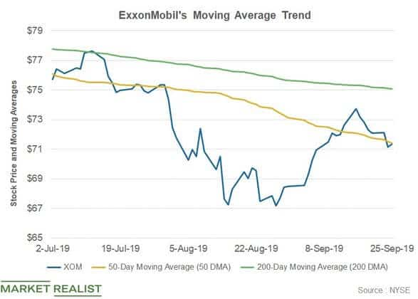 Example of Moving Average Use in technical Analysis