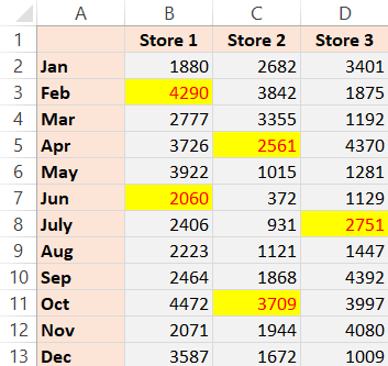 Dataset from which formatting is to be removed by copying from another cell