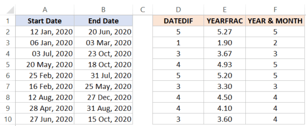 Difference between YEARFRAC and DATEDIF and YEAR & MONTH function