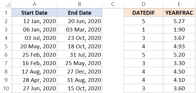 Difference between YEARFRAC and DATEDIF function