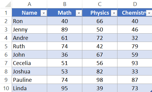 Excel Table created using the dataset