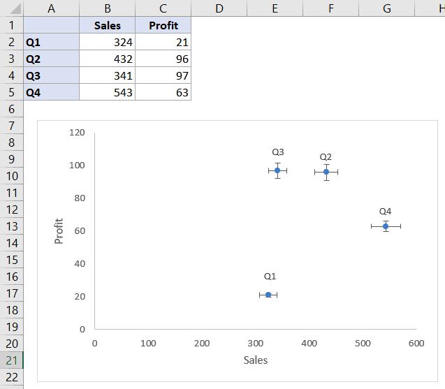 Error bars in a scatter plot