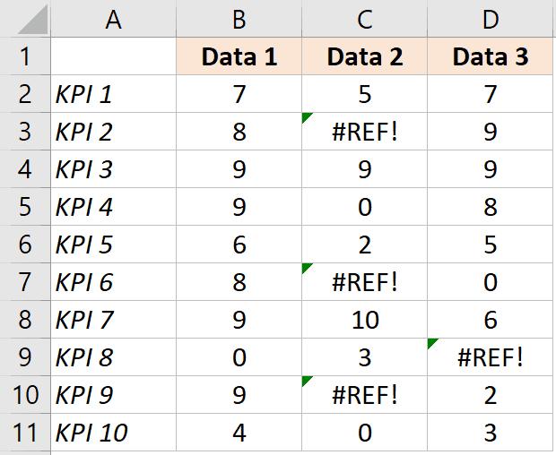 KPI Data with errors